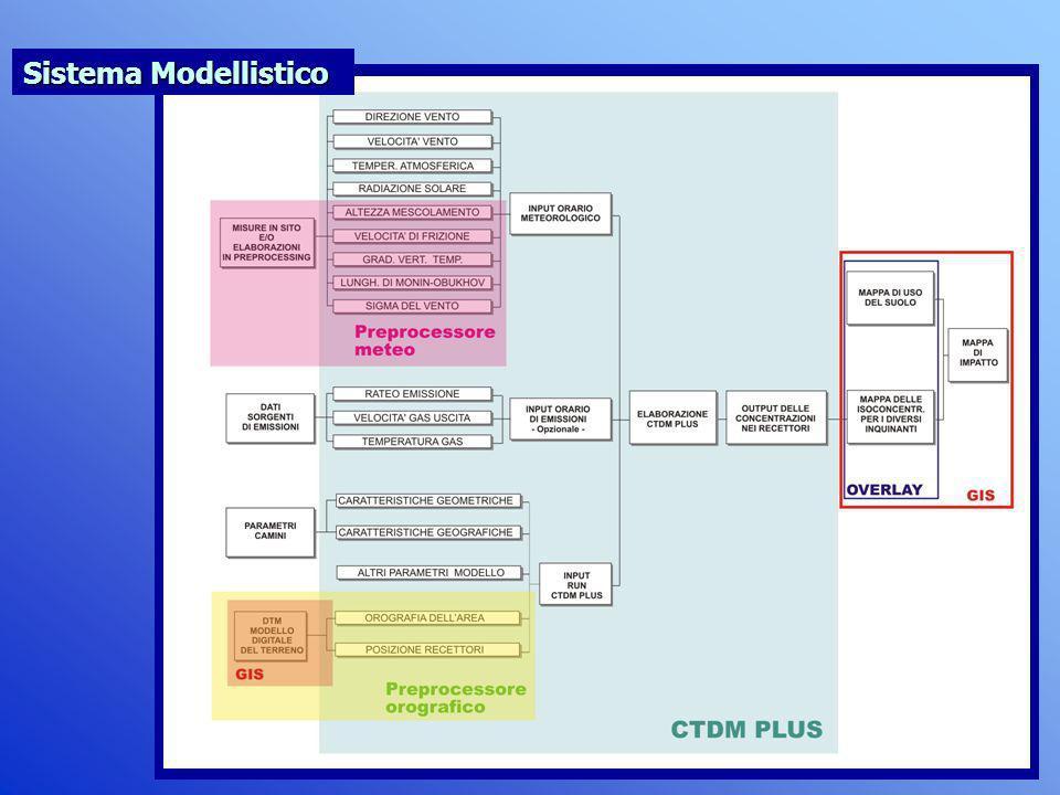 Sistema Modellistico