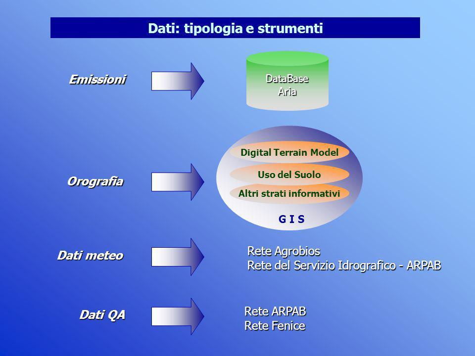 Dati: tipologia e strumenti