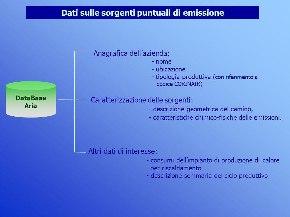 Dati sulle sorgenti puntuali di emissione