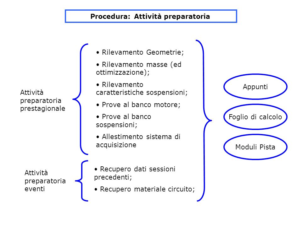 Procedura: Attività preparatoria