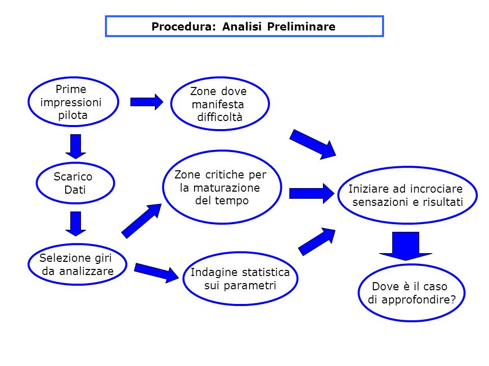 Procedura: Analisi Preliminare