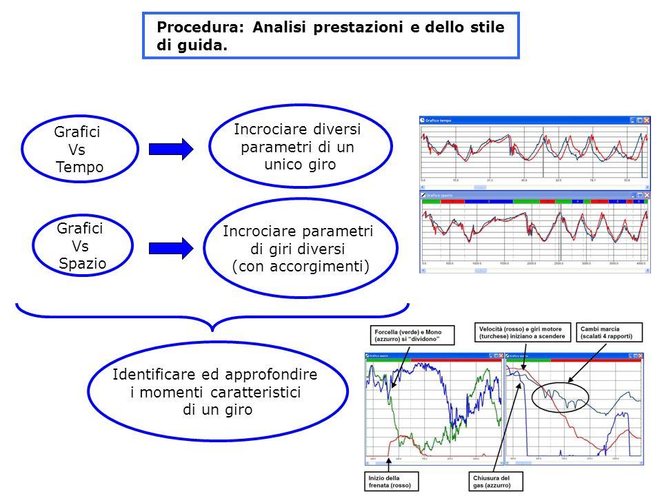Procedura: Analisi prestazioni e dello stile di guida.