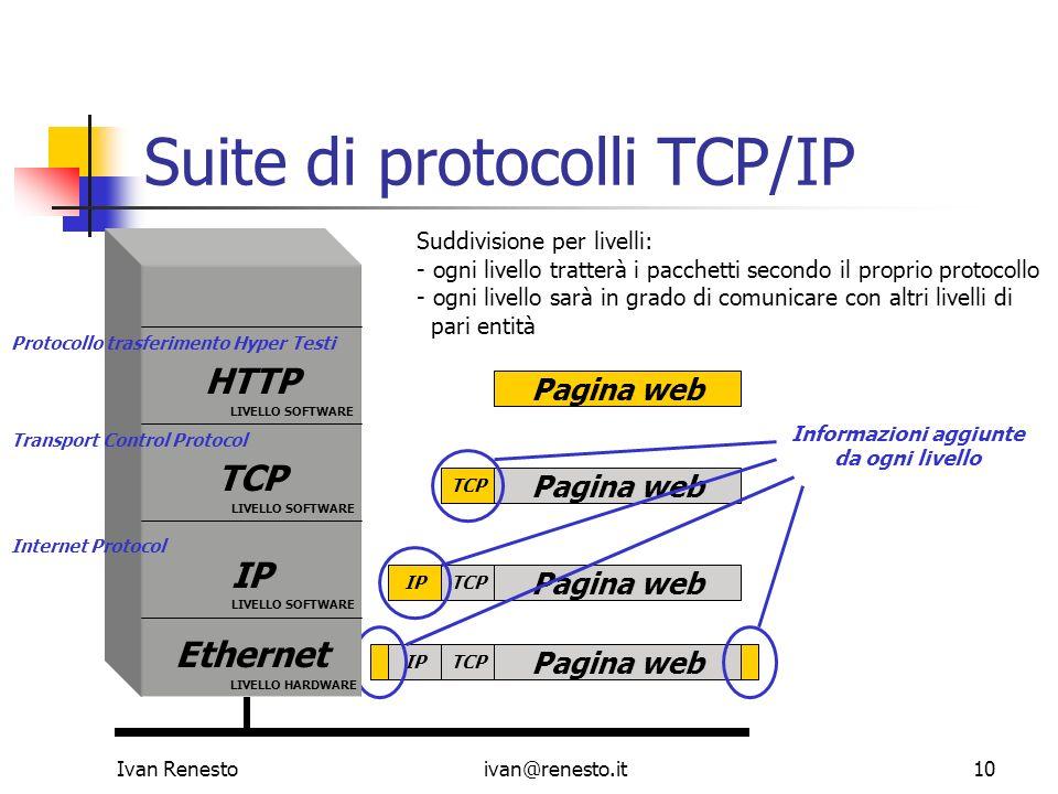 Suite di protocolli TCP/IP