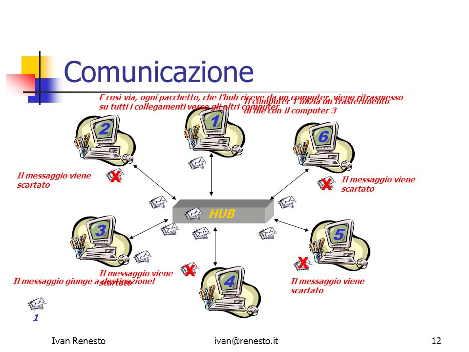Comunicazione 1 2 6 X X 3 5 X X 4 HUB 1 Ivan Renesto ivan@renesto.it