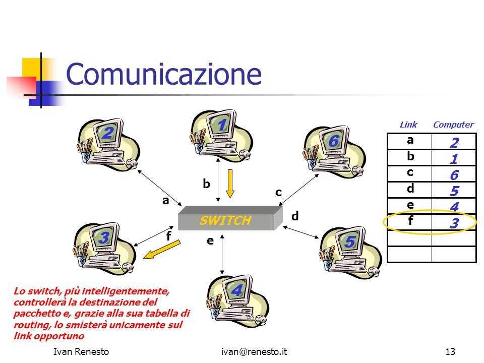 Comunicazione 1 2 6 3 5 4 2 1 6 5 4 3 SWITCH a b c d e f a b c d e f
