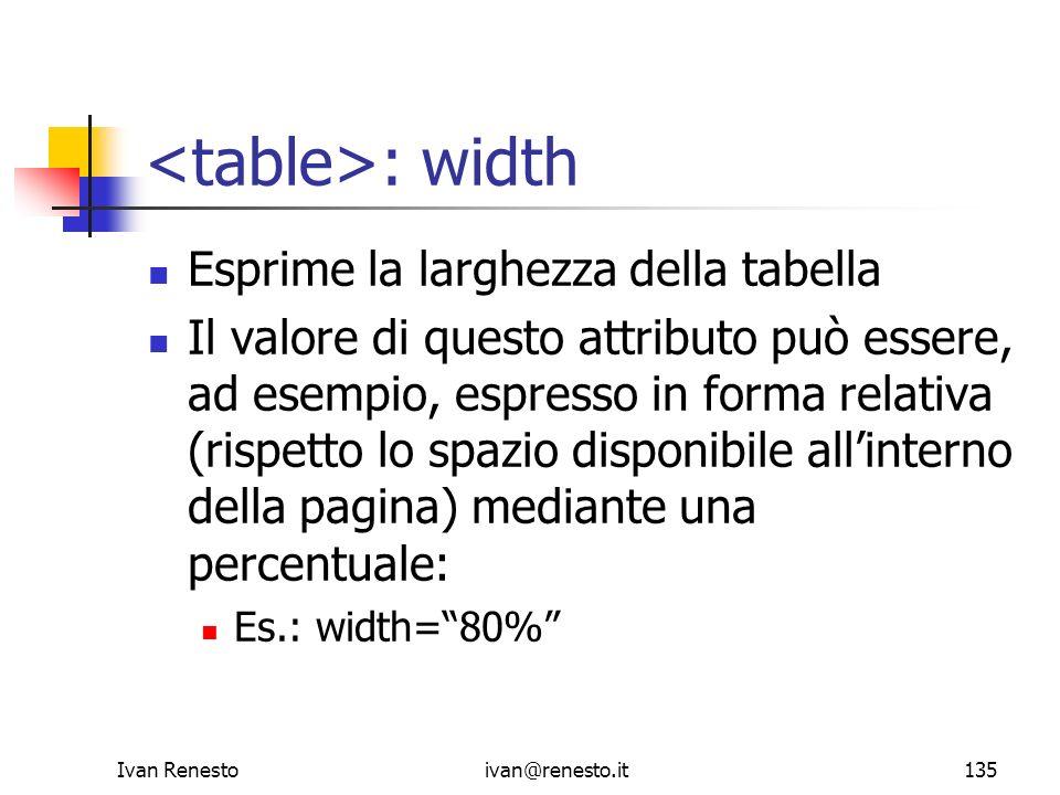 <table>: width Esprime la larghezza della tabella