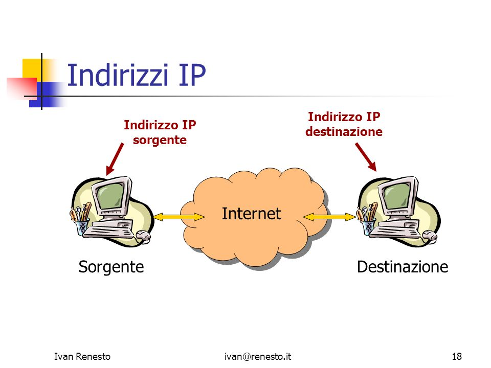 Indirizzi IP Internet Sorgente Destinazione Indirizzo IP Indirizzo IP