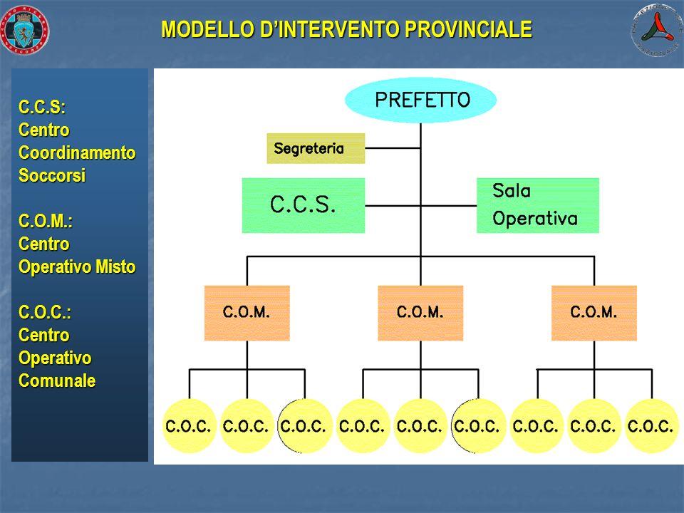 MODELLO D'INTERVENTO PROVINCIALE