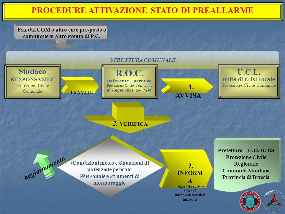 R.O.C. PROCEDURE ATTIVAZIONE STATO DI PREALLARME Sindaco RESPONSABILE