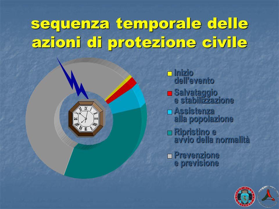 sequenza temporale delle azioni di protezione civile