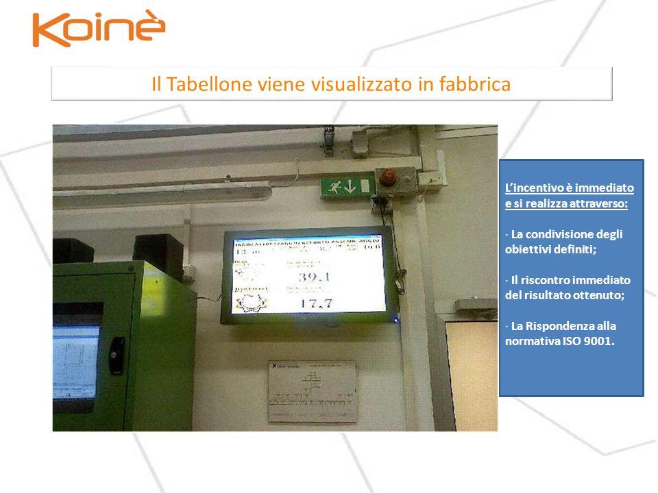 Il Tabellone viene visualizzato in fabbrica