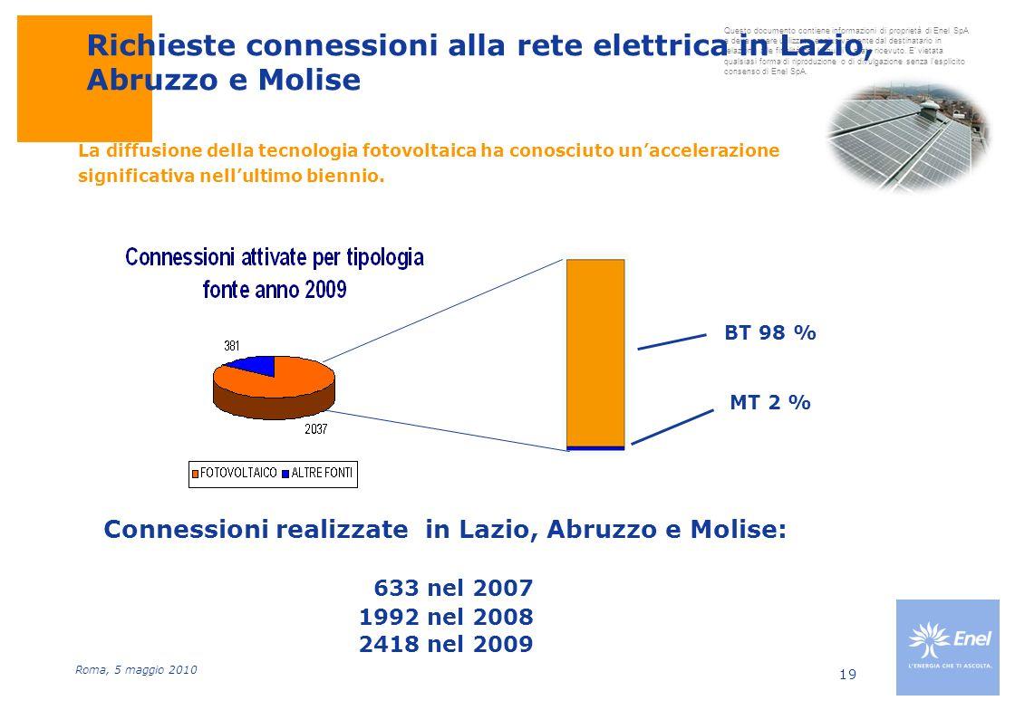 Richieste connessioni alla rete elettrica in Lazio, Abruzzo e Molise