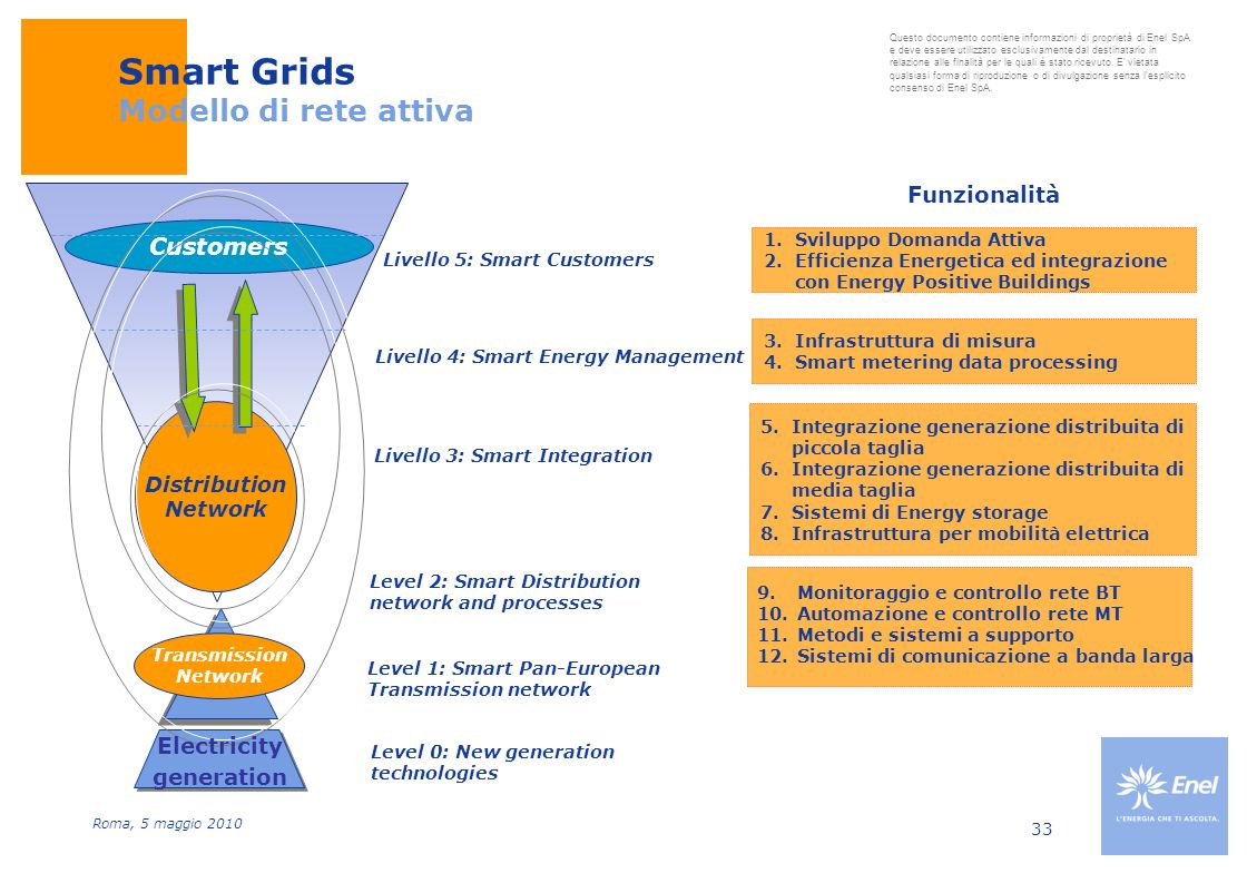 Smart Grids Modello di rete attiva