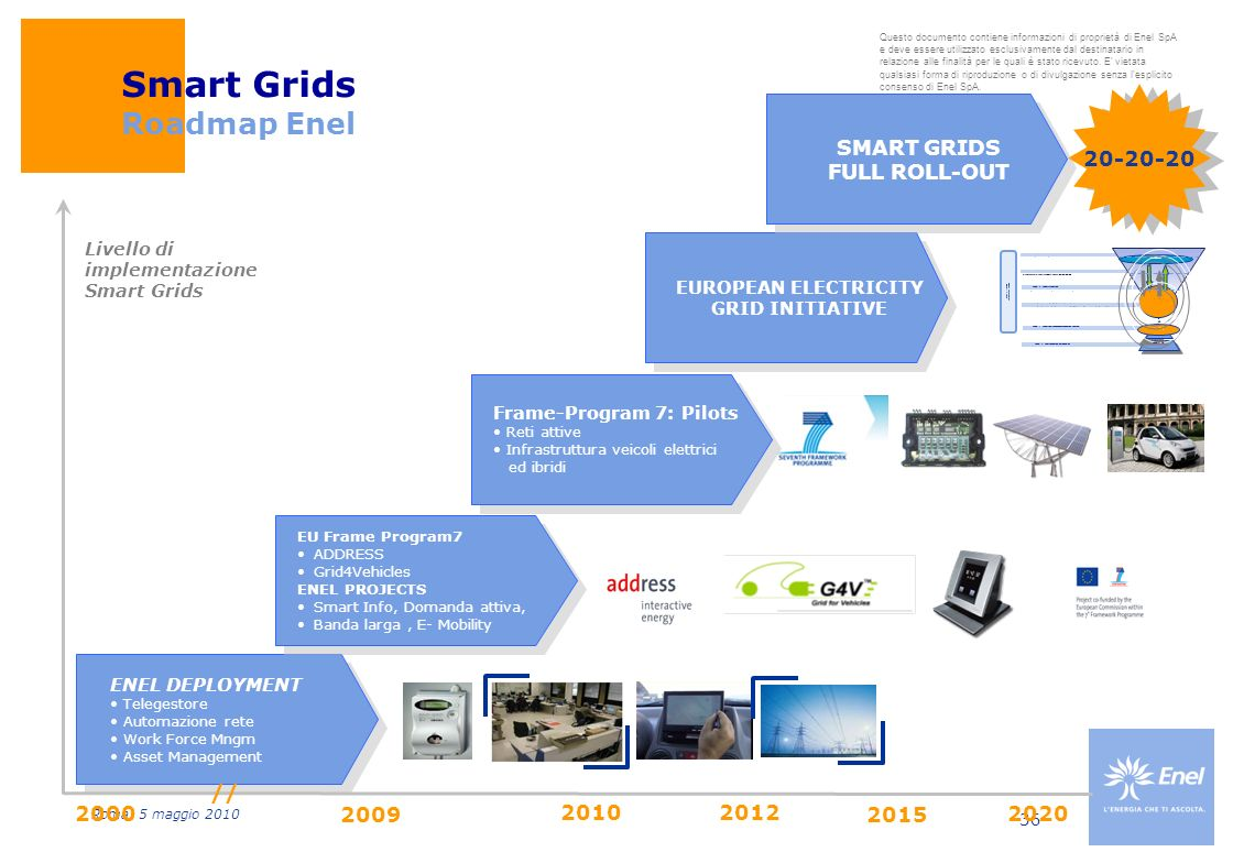 Smart Grids Roadmap Enel