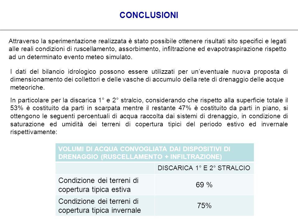 CONCLUSIONI 69 % Condizione dei terreni di copertura tipica estiva 75%