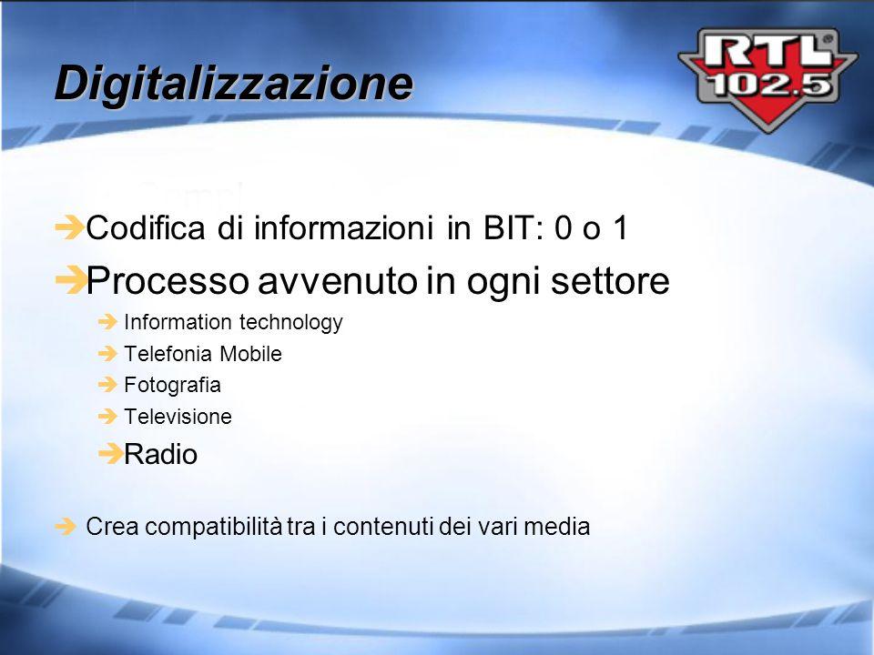 Digitalizzazione Processo avvenuto in ogni settore