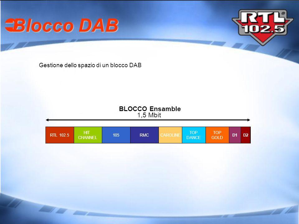 Blocco DAB BLOCCO Ensamble 1,5 Mbit