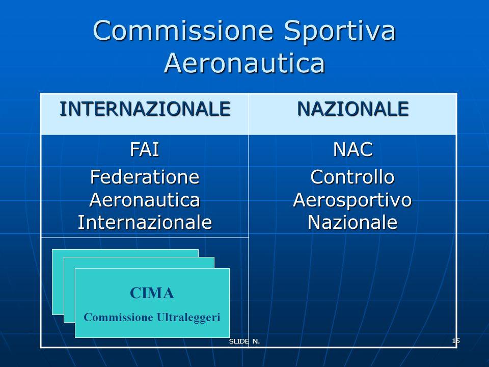 Commissione Sportiva Aeronautica