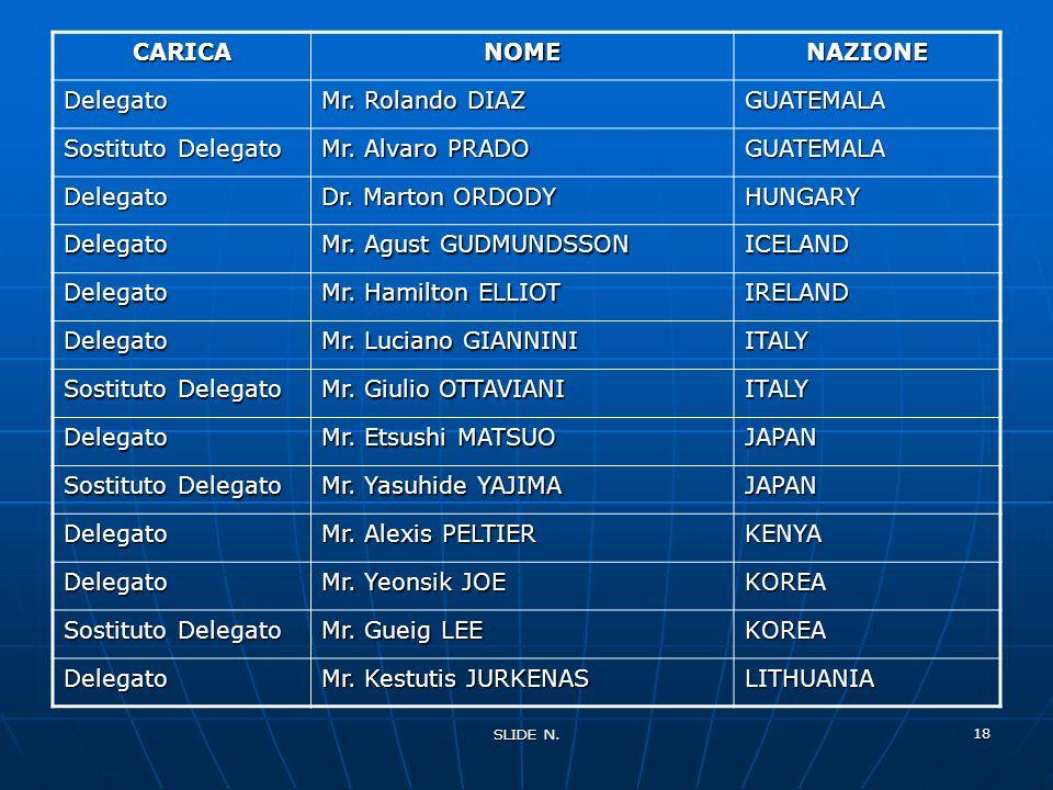 CARICA NOME NAZIONE Delegato Mr. Rolando DIAZ GUATEMALA