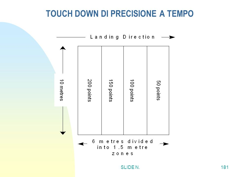 TOUCH DOWN DI PRECISIONE A TEMPO