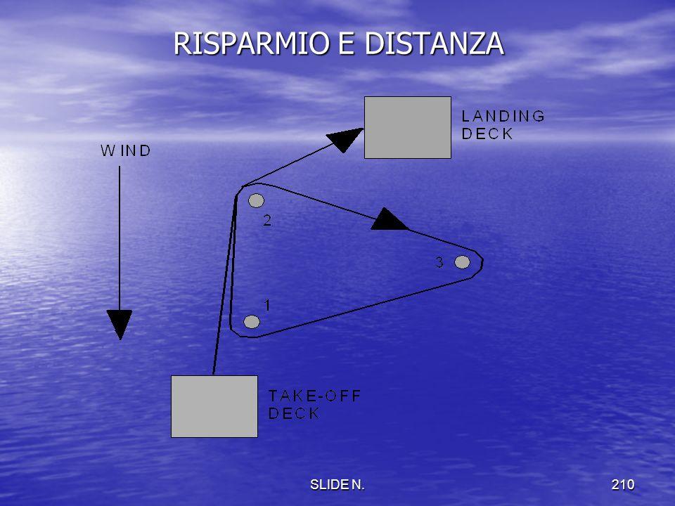 RISPARMIO E DISTANZA SLIDE N.