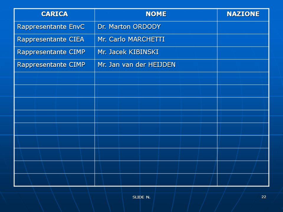 CARICA NOME NAZIONE Rappresentante EnvC Dr. Marton ORDODY