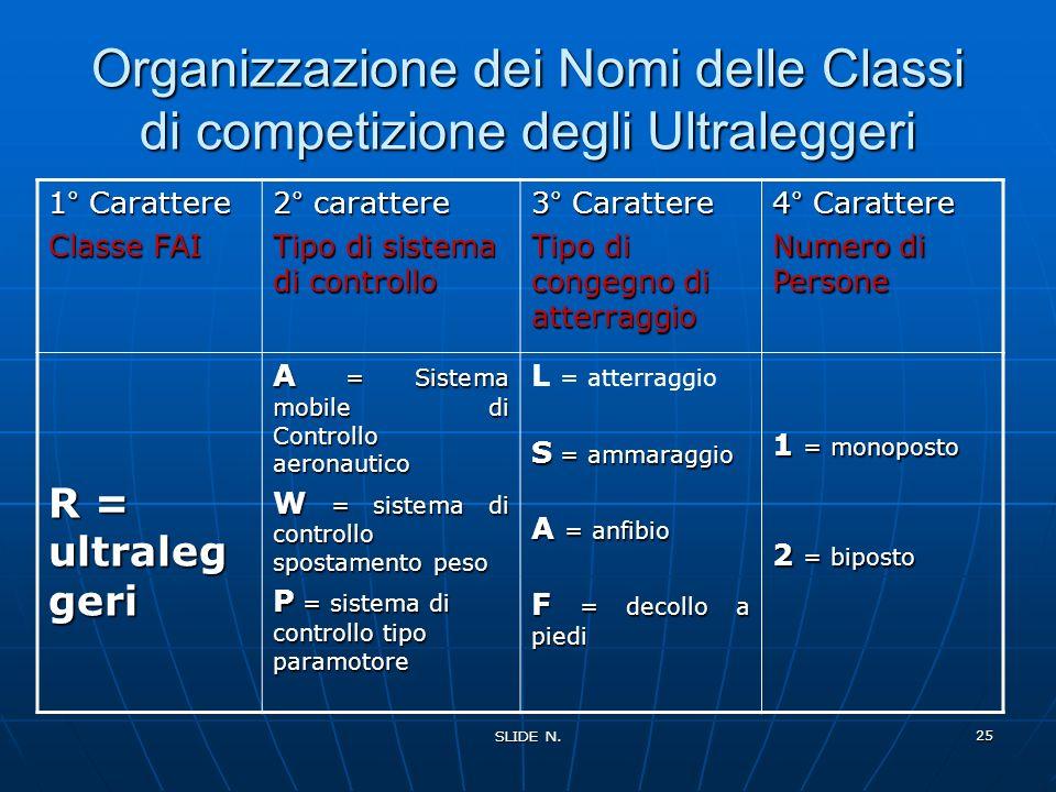 Organizzazione dei Nomi delle Classi di competizione degli Ultraleggeri