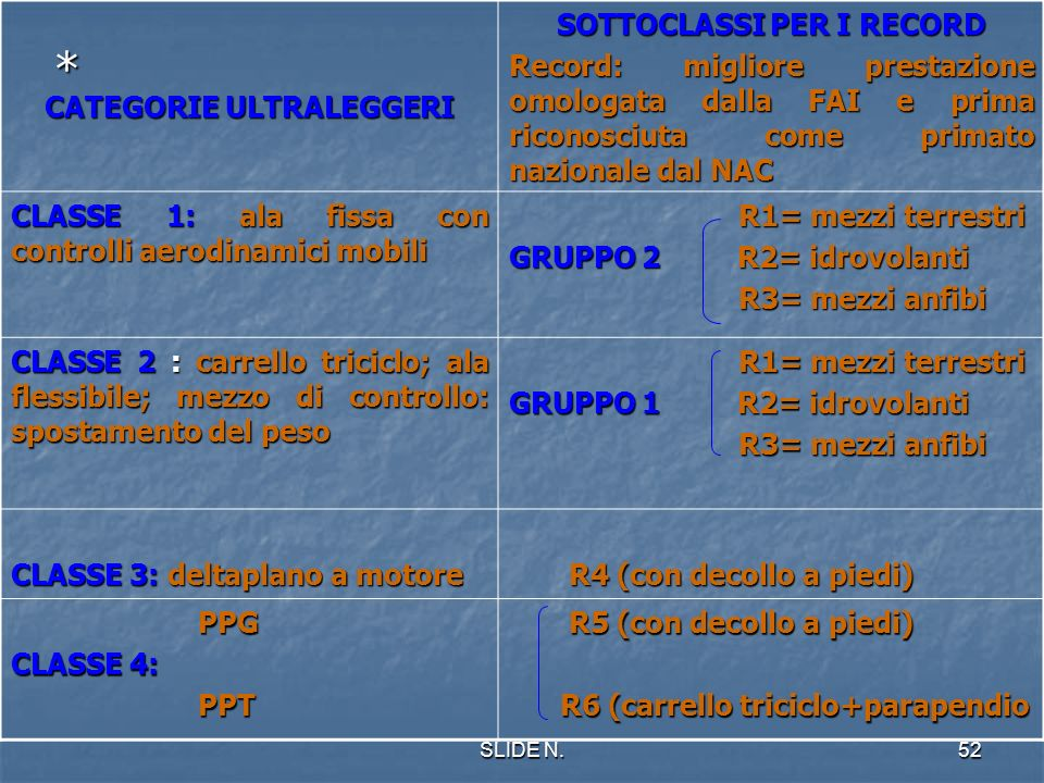 CATEGORIE ULTRALEGGERI SOTTOCLASSI PER I RECORD