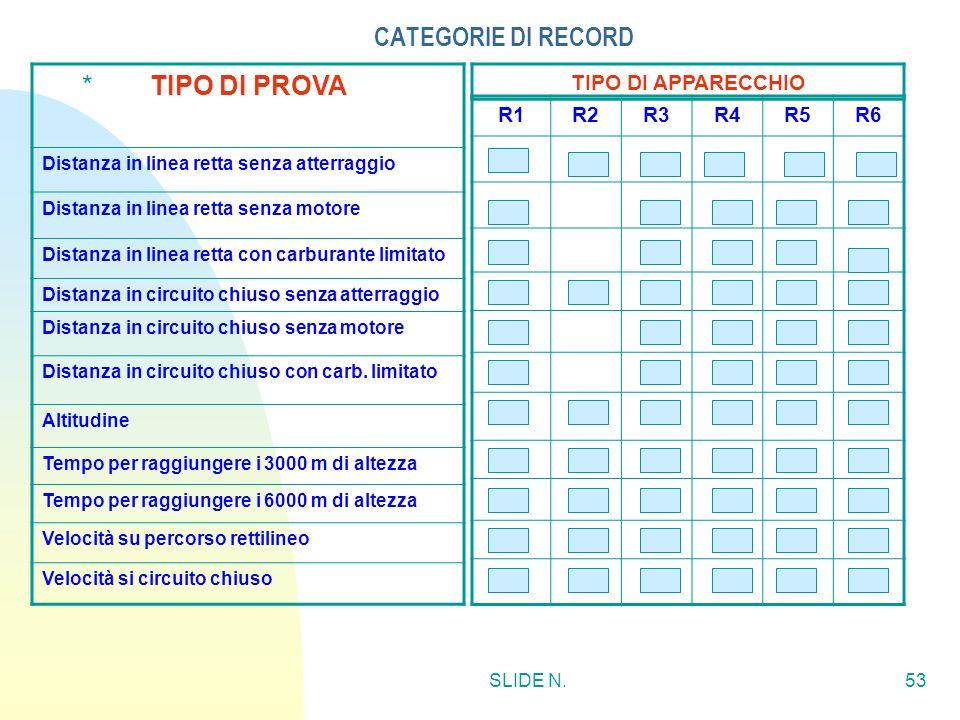 CATEGORIE DI RECORD TIPO DI PROVA * TIPO DI APPARECCHIO R1 R2 R3 R4 R5