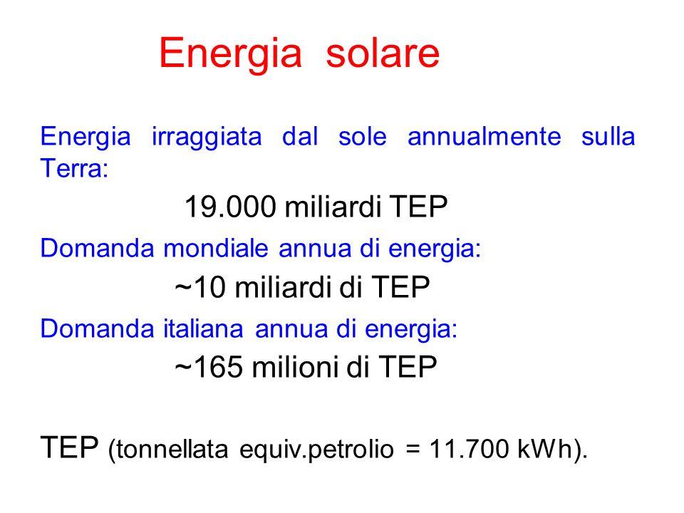 Energia solare 19.000 miliardi TEP ~10 miliardi di TEP