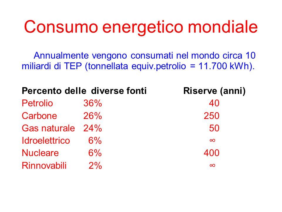 Consumo energetico mondiale