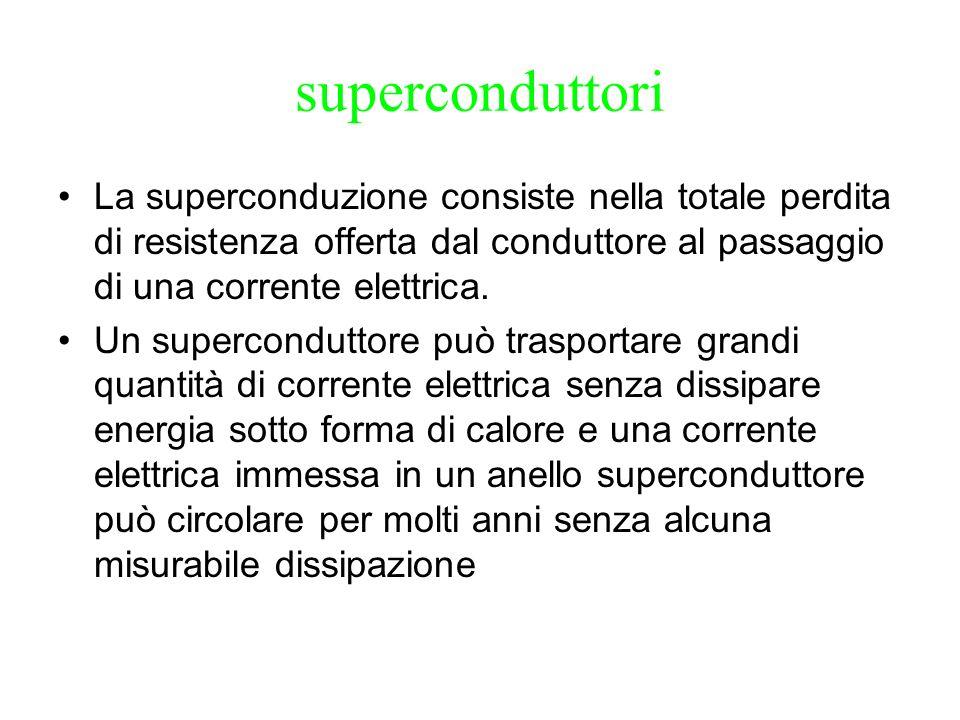 superconduttori La superconduzione consiste nella totale perdita di resistenza offerta dal conduttore al passaggio di una corrente elettrica.