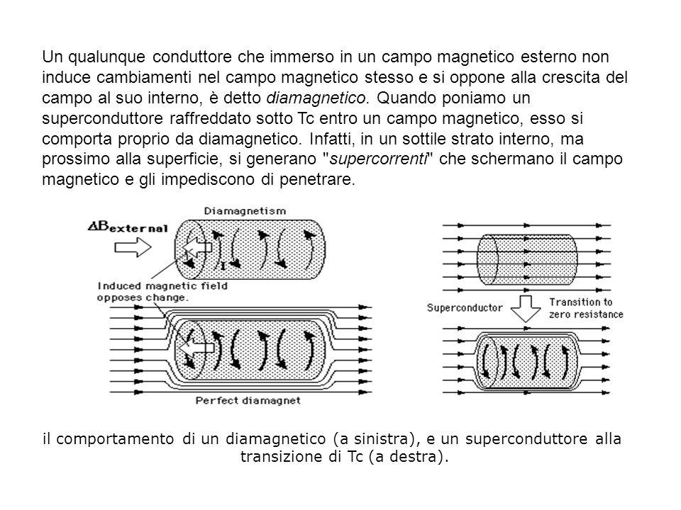 Un qualunque conduttore che immerso in un campo magnetico esterno non induce cambiamenti nel campo magnetico stesso e si oppone alla crescita del campo al suo interno, è detto diamagnetico. Quando poniamo un superconduttore raffreddato sotto Tc entro un campo magnetico, esso si comporta proprio da diamagnetico. Infatti, in un sottile strato interno, ma prossimo alla superficie, si generano supercorrenti che schermano il campo magnetico e gli impediscono di penetrare.