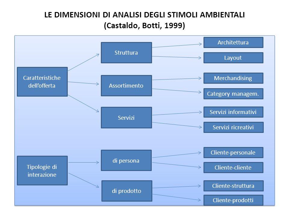 LE DIMENSIONI DI ANALISI DEGLI STIMOLI AMBIENTALI (Castaldo, Botti, 1999)