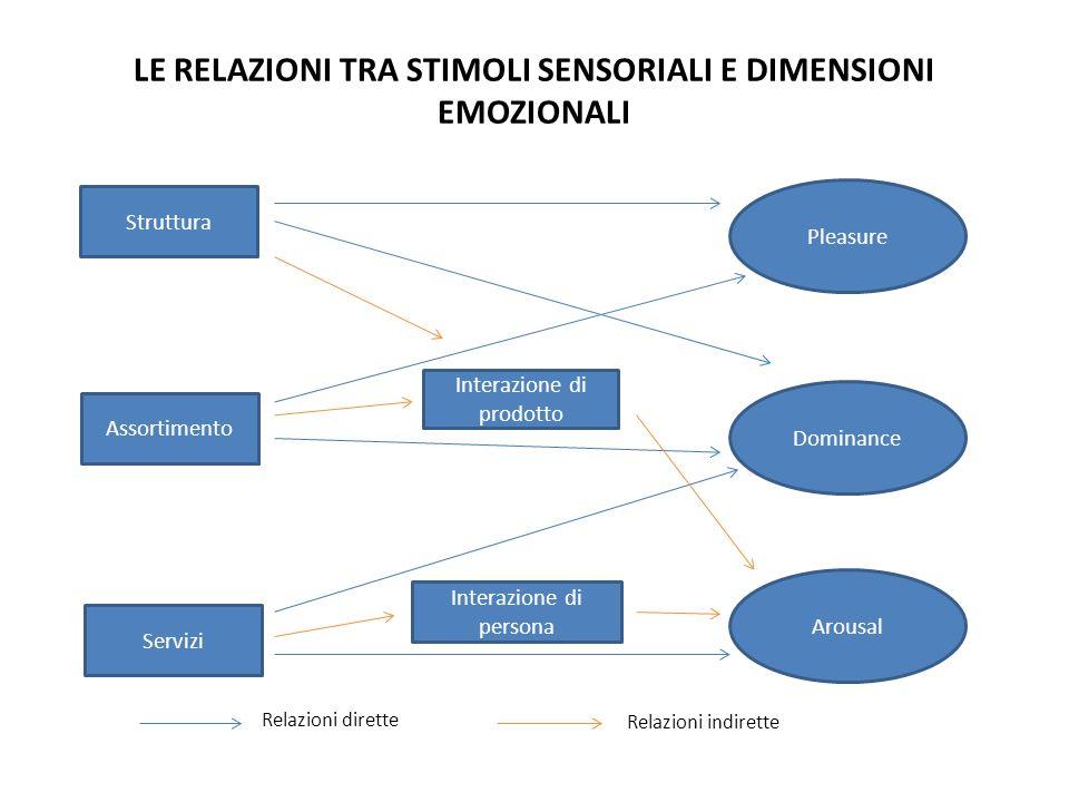LE RELAZIONI TRA STIMOLI SENSORIALI E DIMENSIONI EMOZIONALI