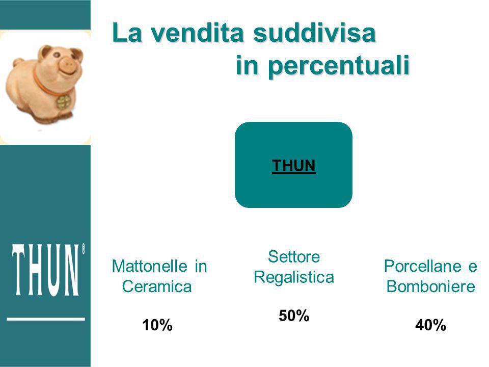La vendita suddivisa in percentuali