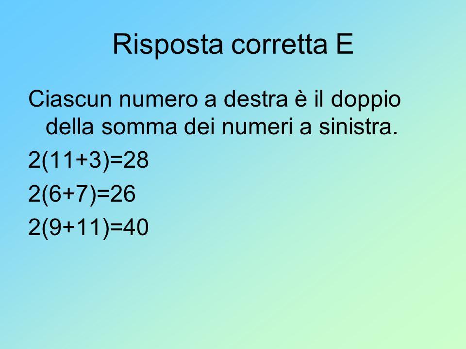 Risposta corretta E Ciascun numero a destra è il doppio della somma dei numeri a sinistra. 2(11+3)=28.