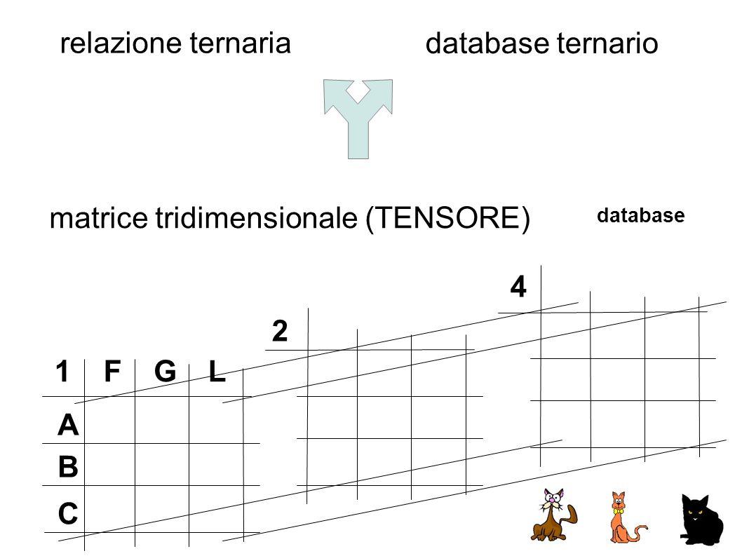 matrice tridimensionale (TENSORE)