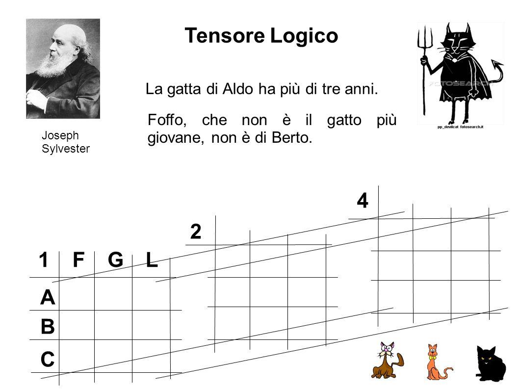 Tensore Logico 4 2 1 F G L A B C La gatta di Aldo ha più di tre anni.