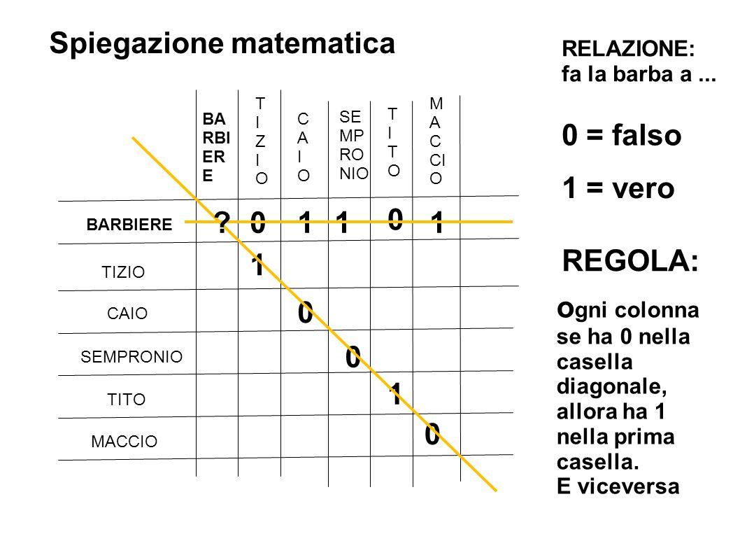 Spiegazione matematica