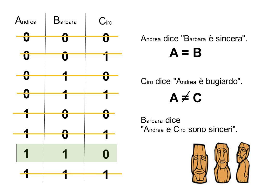 A = B 1 1 1 1 A = C 1 1 1 1 1 1 1 1 Andrea Barbara Ciro
