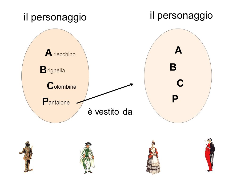 il personaggio il personaggio A A B B C C P P è vestito da rlecchino