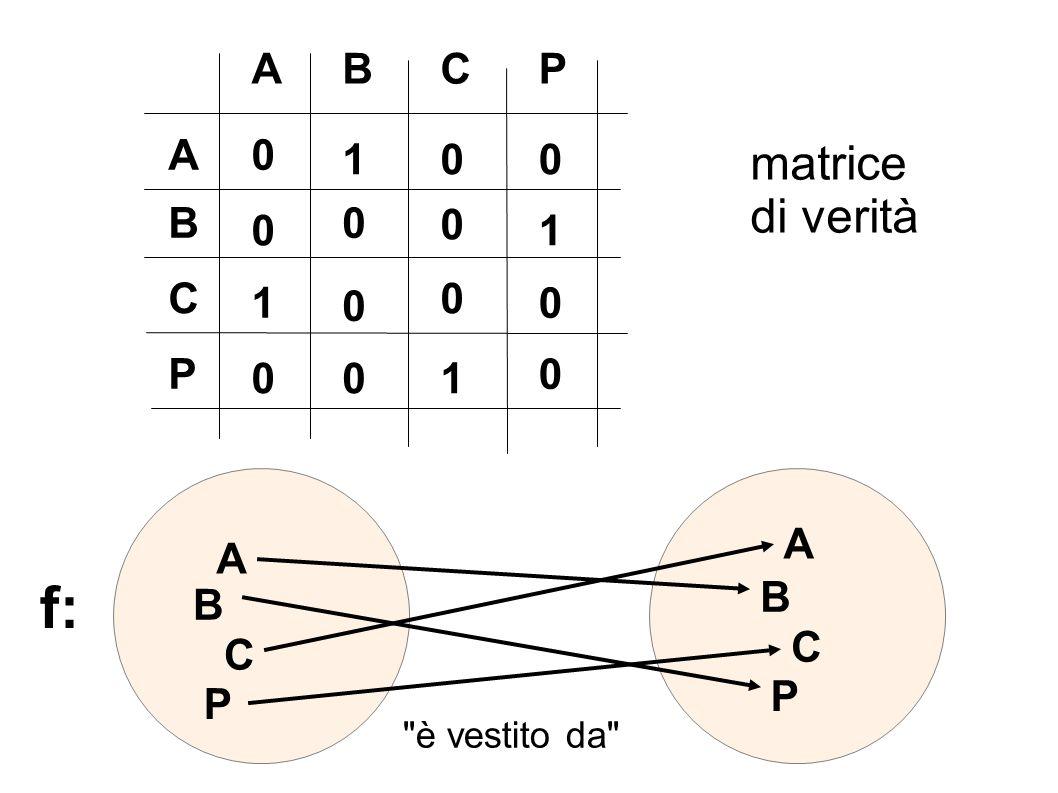 f: matrice di verità A B C P A 1 B 1 C 1 P 1 A A B B C C P P