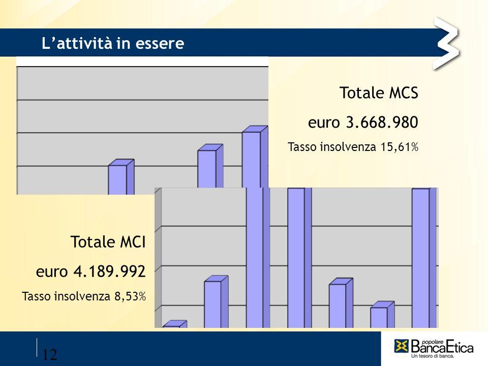 L'attività in essere Totale MCS euro 3.668.980 Totale MCI