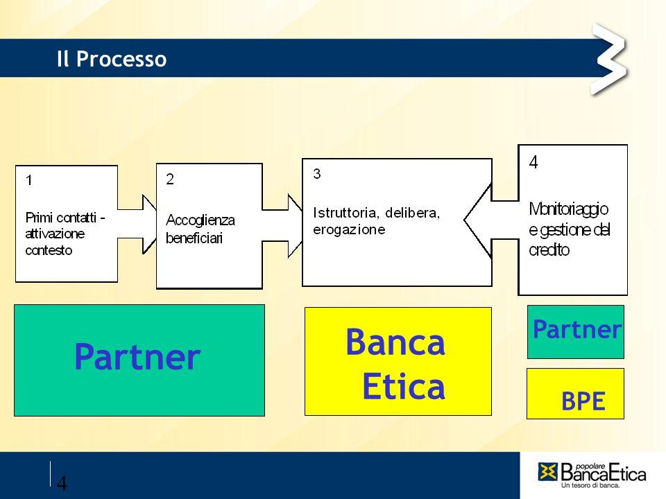 29/03/2017 Il Processo Partner Banca Etica Partner BPE