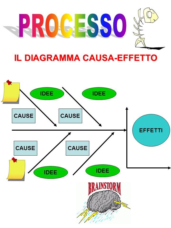 PROCESSO IL DIAGRAMMA CAUSA-EFFETTO IDEE IDEE CAUSE CAUSE EFFETTI