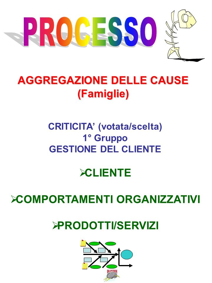 PROCESSO AGGREGAZIONE DELLE CAUSE (Famiglie) CLIENTE