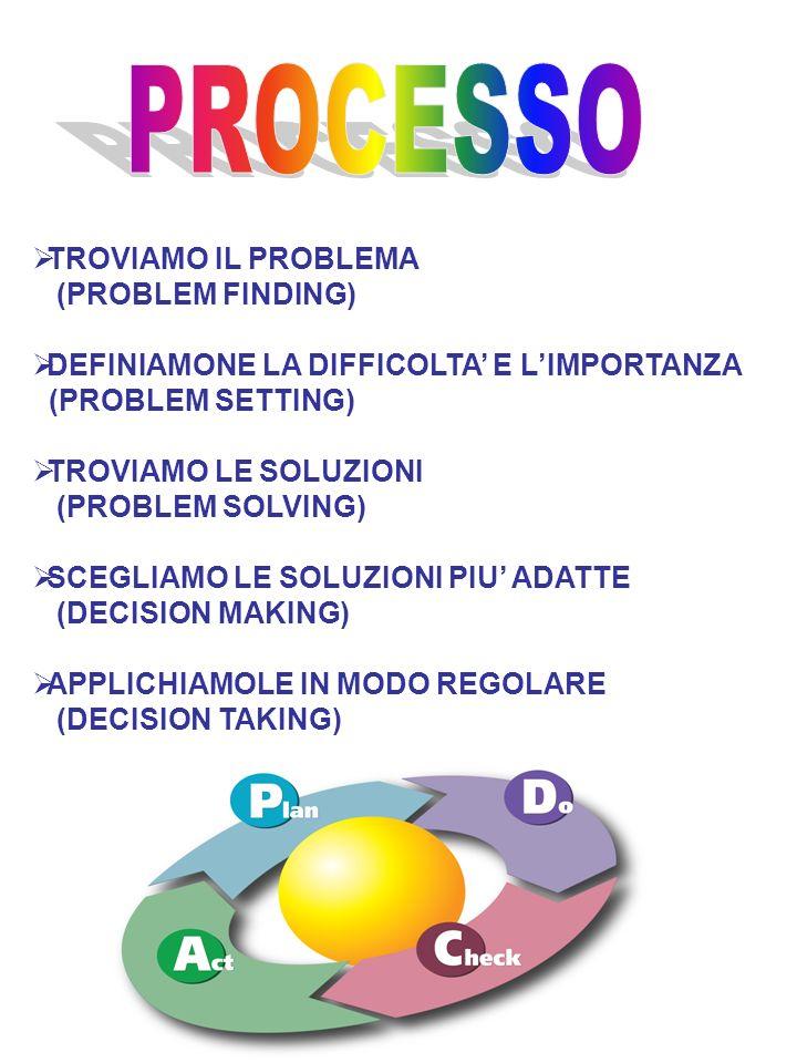 PROCESSO TROVIAMO IL PROBLEMA (PROBLEM FINDING)