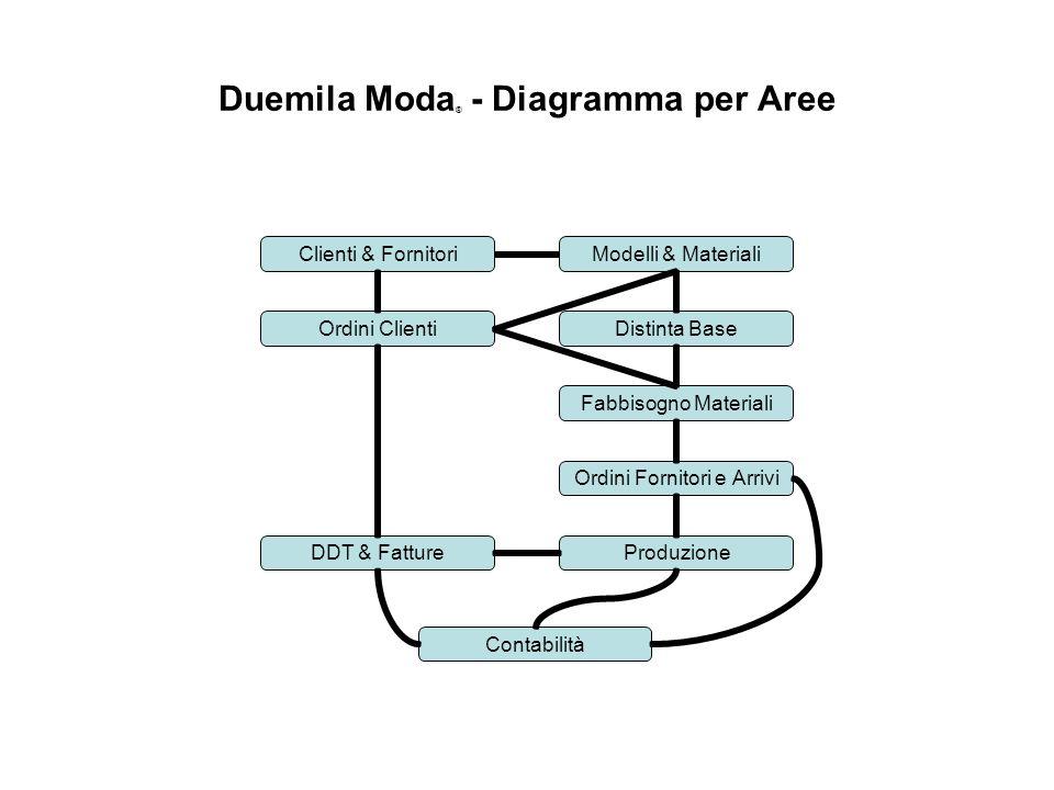 Duemila Moda® - Diagramma per Aree