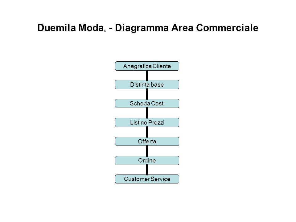 Duemila Moda® - Diagramma Area Commerciale